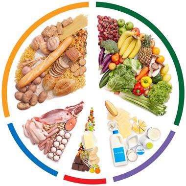 ارزش روزانه غذایی (DV) - درصد ارزش روزانه مواد غذایی به چه معناست