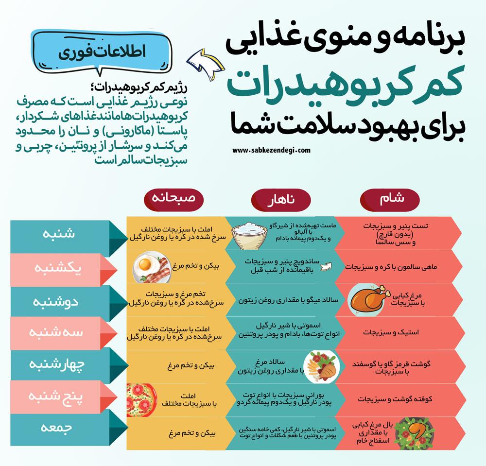 برنامه غذایی رژیم کم کربوهیدرات