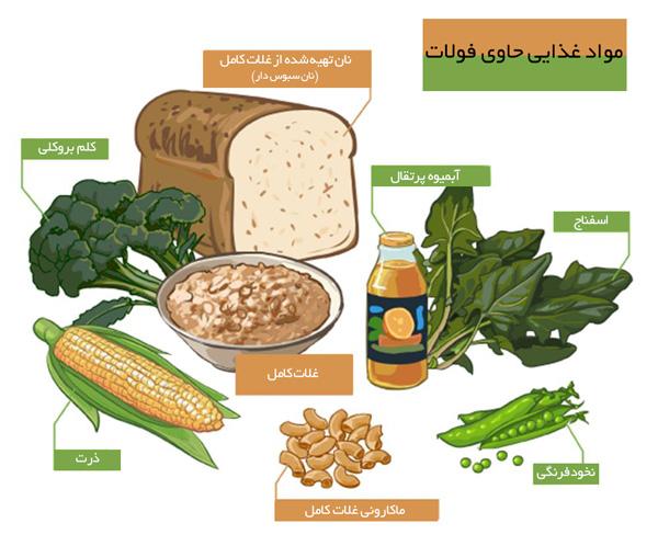 منابع غذایی حاوی فولات