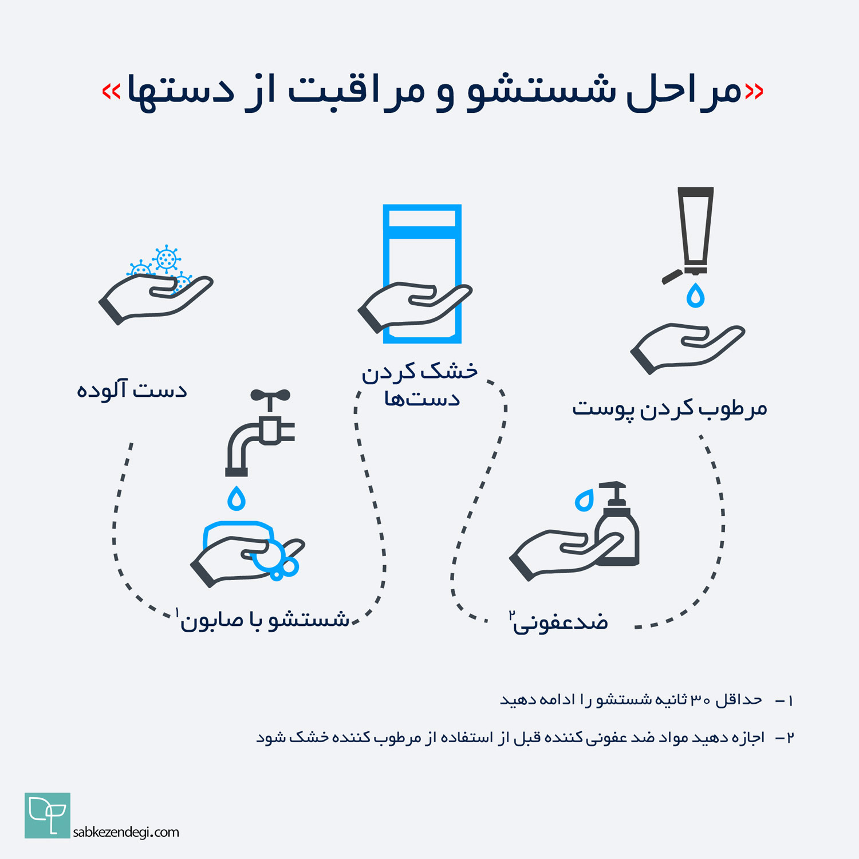 مراحل شستشو و مراقبت از دست ها