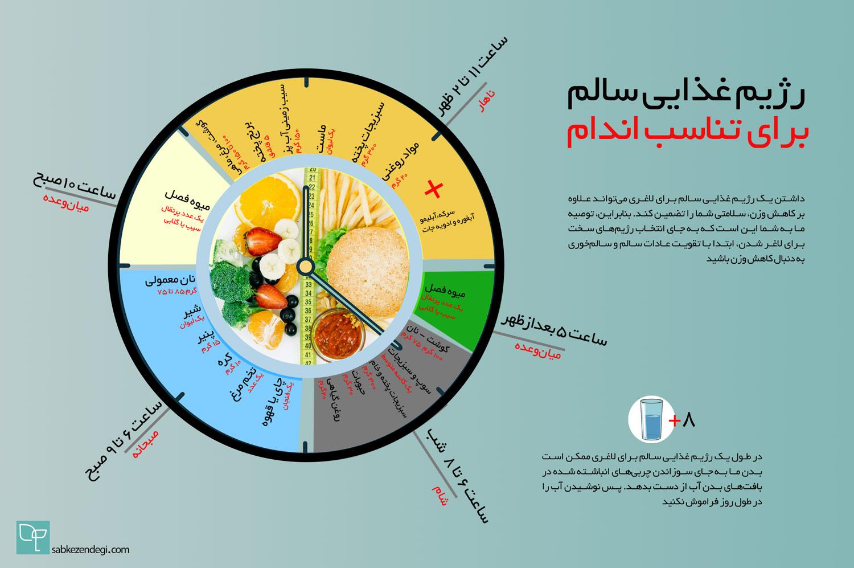 برنامه غذایی برای لاغری