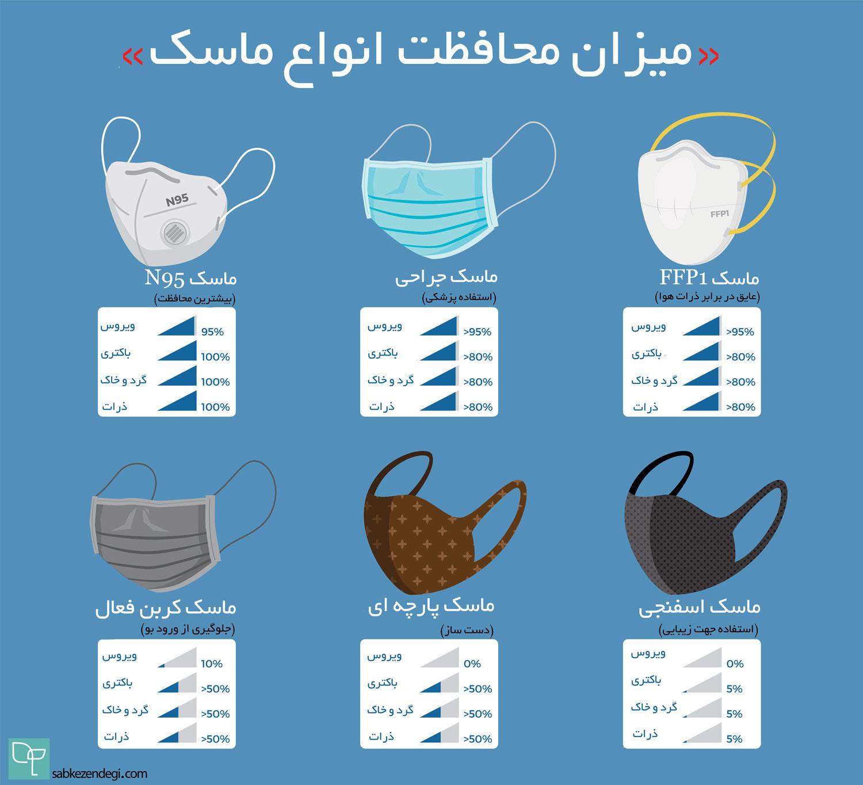 میزان محافظت انواع ماسک