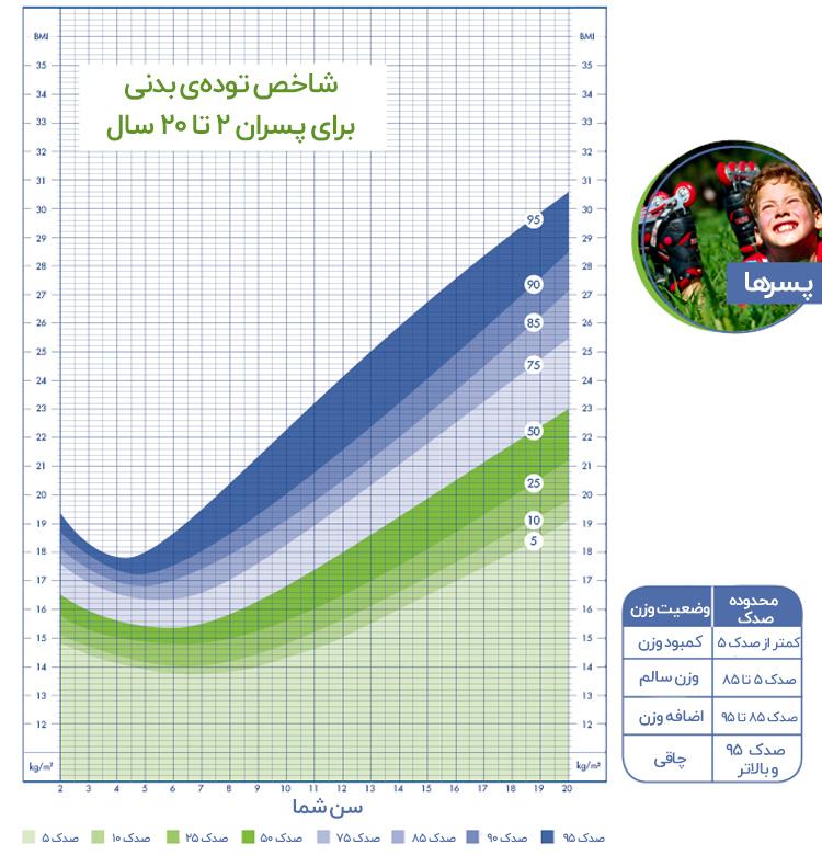 محاسبه قد و وزن کودکان