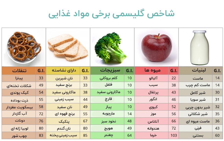 شاخص گلایسمی مواد خوراکی