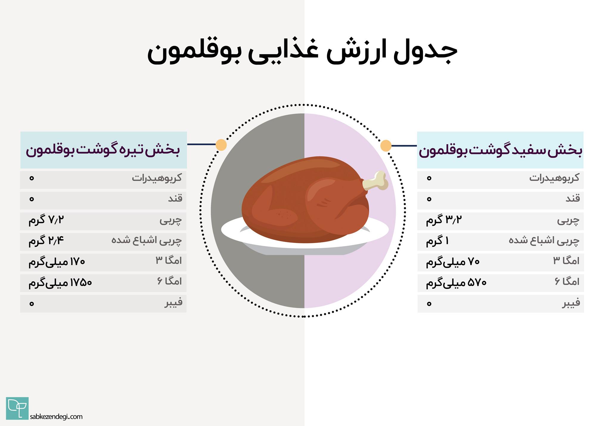 کالری گوشت بوقلمون چقدر